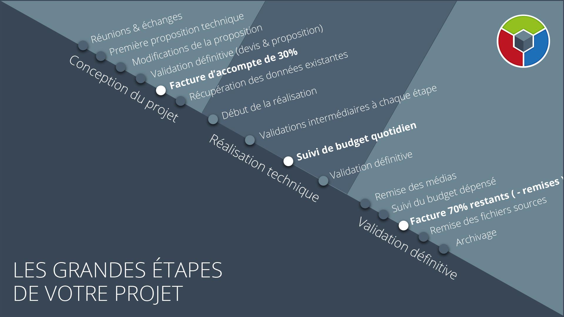 Tarifs - Facturation - Le Graphiste 3D