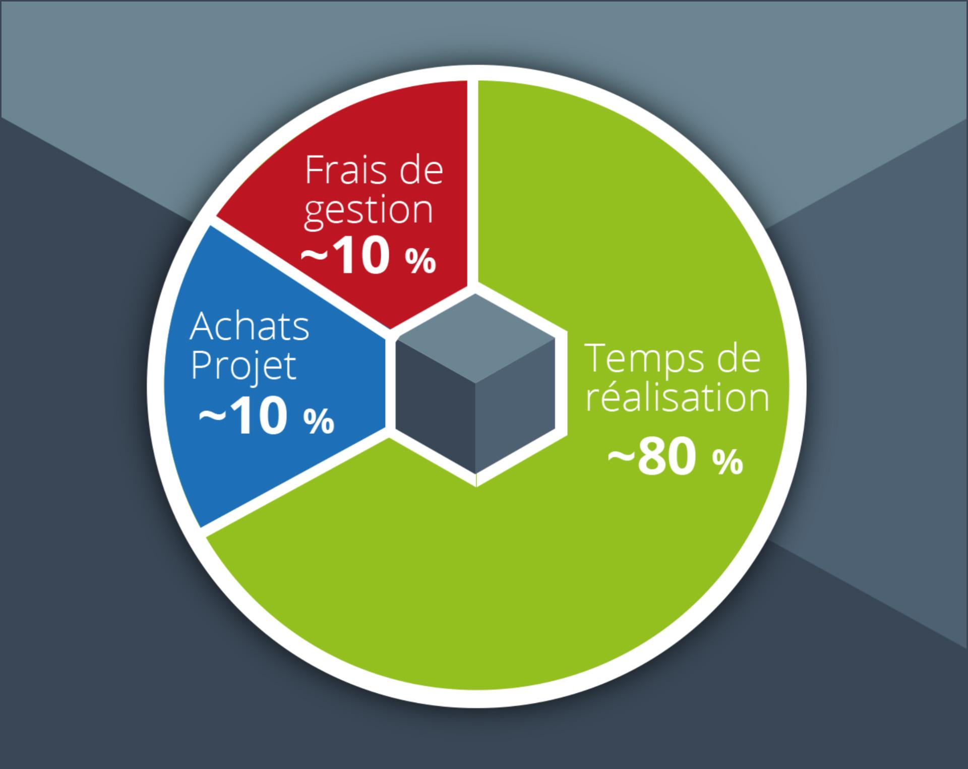 Nos tarifs - répartition des coûts - Le Graphiste 3D