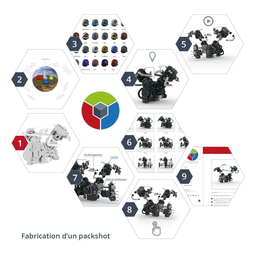 LG3D - Methode de fabrication d'un packshot en 3D